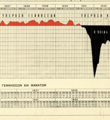 Γράφημα που απεικονίζει τις συνέπειες του φονικού λιμού της Κατοχής στην ευρύτερη περιοχή της Αθήνας. Υφυπουργείο Ανοικοδομήσεως – Κ. Α. Δοξιάδης (επιμ.), Αι θυσίαι της Ελλάδος στο Δεύτερο Παγκόσμιο Πόλεμο, Αθήνα 1946, Γενικά Αρχεία του Κράτους – Κεντρική Υπηρεσία